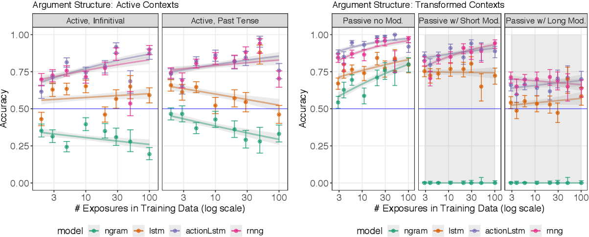 Figure 4 for Structural Supervision Improves Few-Shot Learning and Syntactic Generalization in Neural Language Models