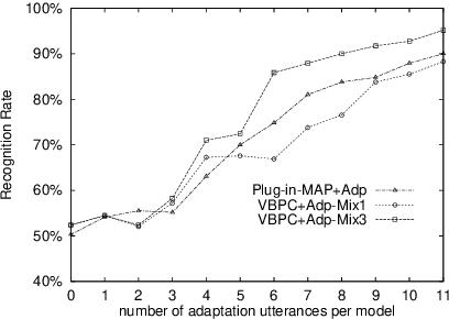 Improving Viterbi Bayesian predictive classification via