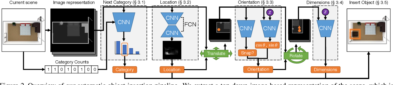 Figure 2 for Fast and Flexible Indoor Scene Synthesis via Deep Convolutional Generative Models