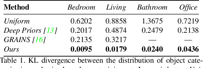 Figure 1 for Fast and Flexible Indoor Scene Synthesis via Deep Convolutional Generative Models