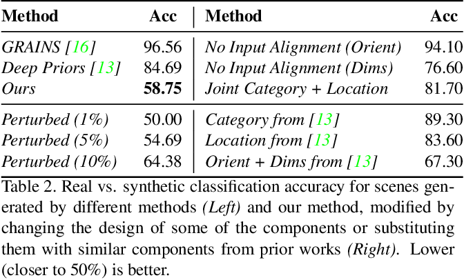 Figure 3 for Fast and Flexible Indoor Scene Synthesis via Deep Convolutional Generative Models