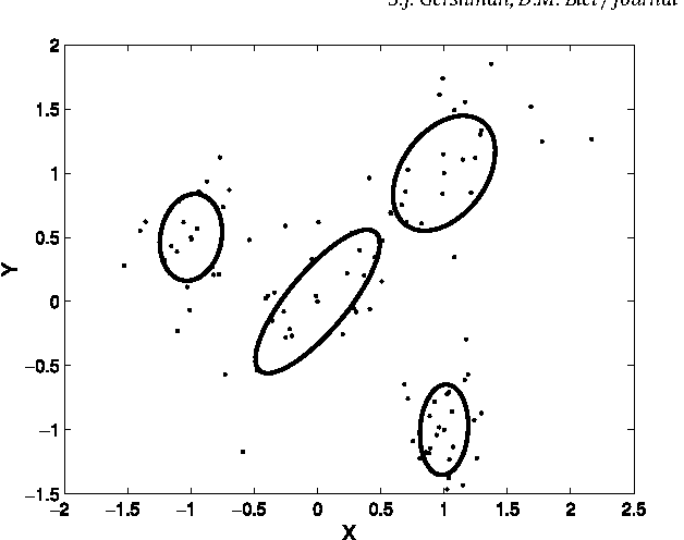 Figure 1 for A Tutorial on Bayesian Nonparametric Models