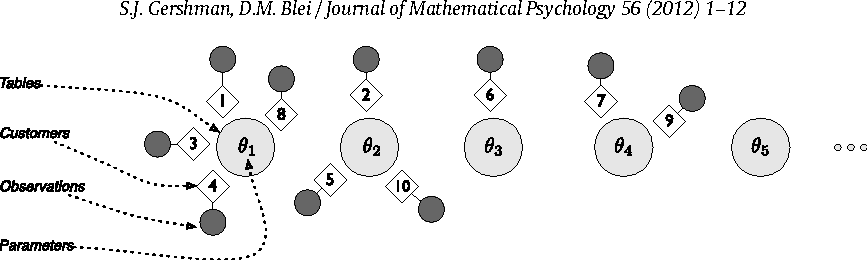 Figure 2 for A Tutorial on Bayesian Nonparametric Models