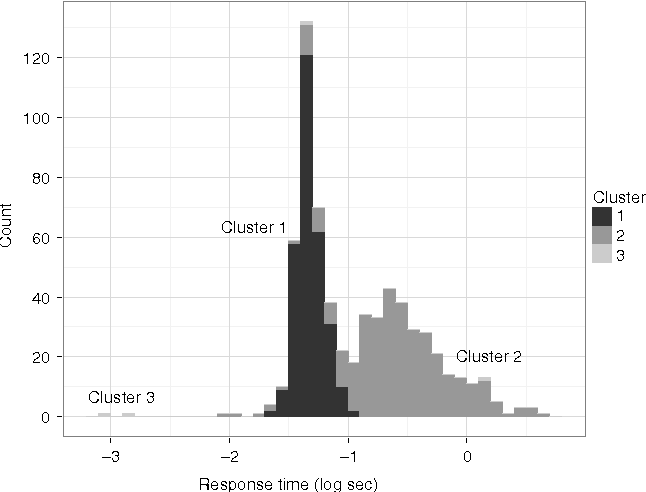 Figure 3 for A Tutorial on Bayesian Nonparametric Models
