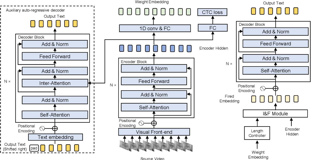 Figure 1 for FastLR: Non-Autoregressive Lipreading Model with Integrate-and-Fire