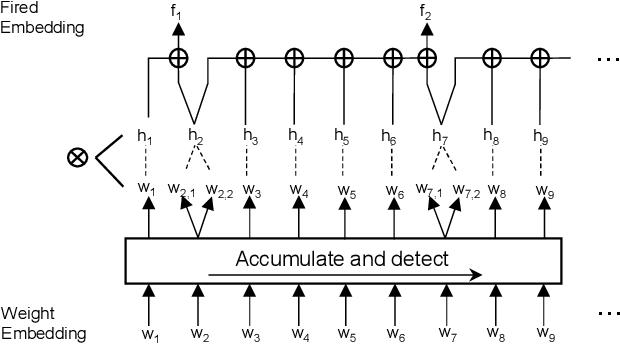 Figure 3 for FastLR: Non-Autoregressive Lipreading Model with Integrate-and-Fire