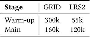 Figure 4 for FastLR: Non-Autoregressive Lipreading Model with Integrate-and-Fire