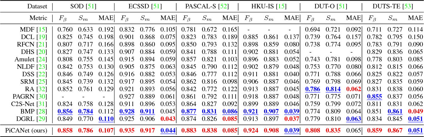 Figure 4 for PiCANet: Pixel-wise Contextual Attention Learning for Accurate Saliency Detection