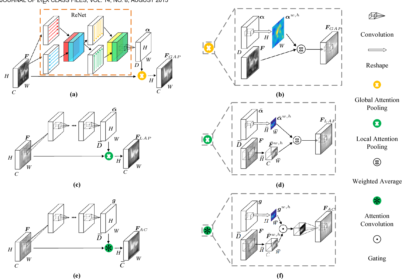 Figure 3 for PiCANet: Pixel-wise Contextual Attention Learning for Accurate Saliency Detection