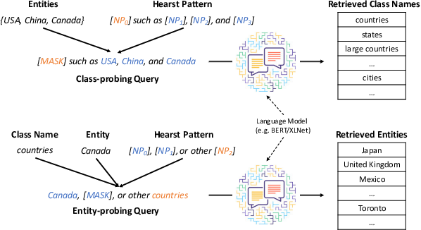 Figure 1 for Empower Entity Set Expansion via Language Model Probing