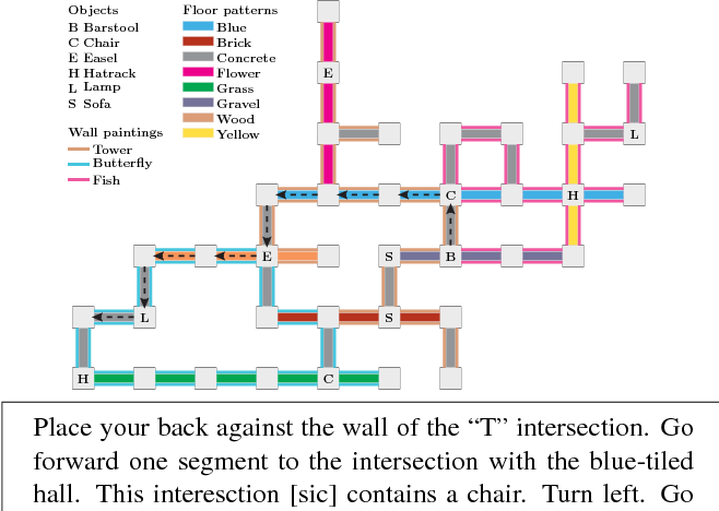 Figure 1 for Listen, Attend, and Walk: Neural Mapping of Navigational Instructions to Action Sequences
