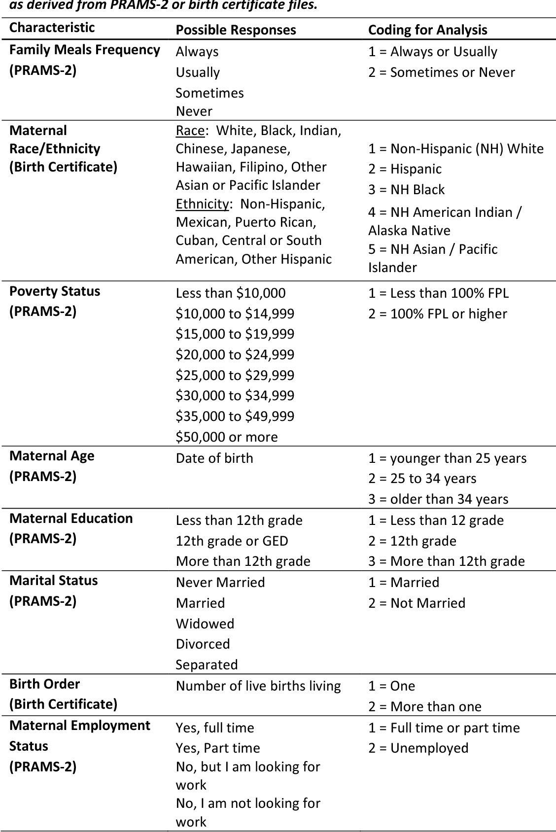 PDF] Racial/ethnic and income disparities for family meals