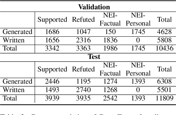 Figure 4 for DialFact: A Benchmark for Fact-Checking in Dialogue