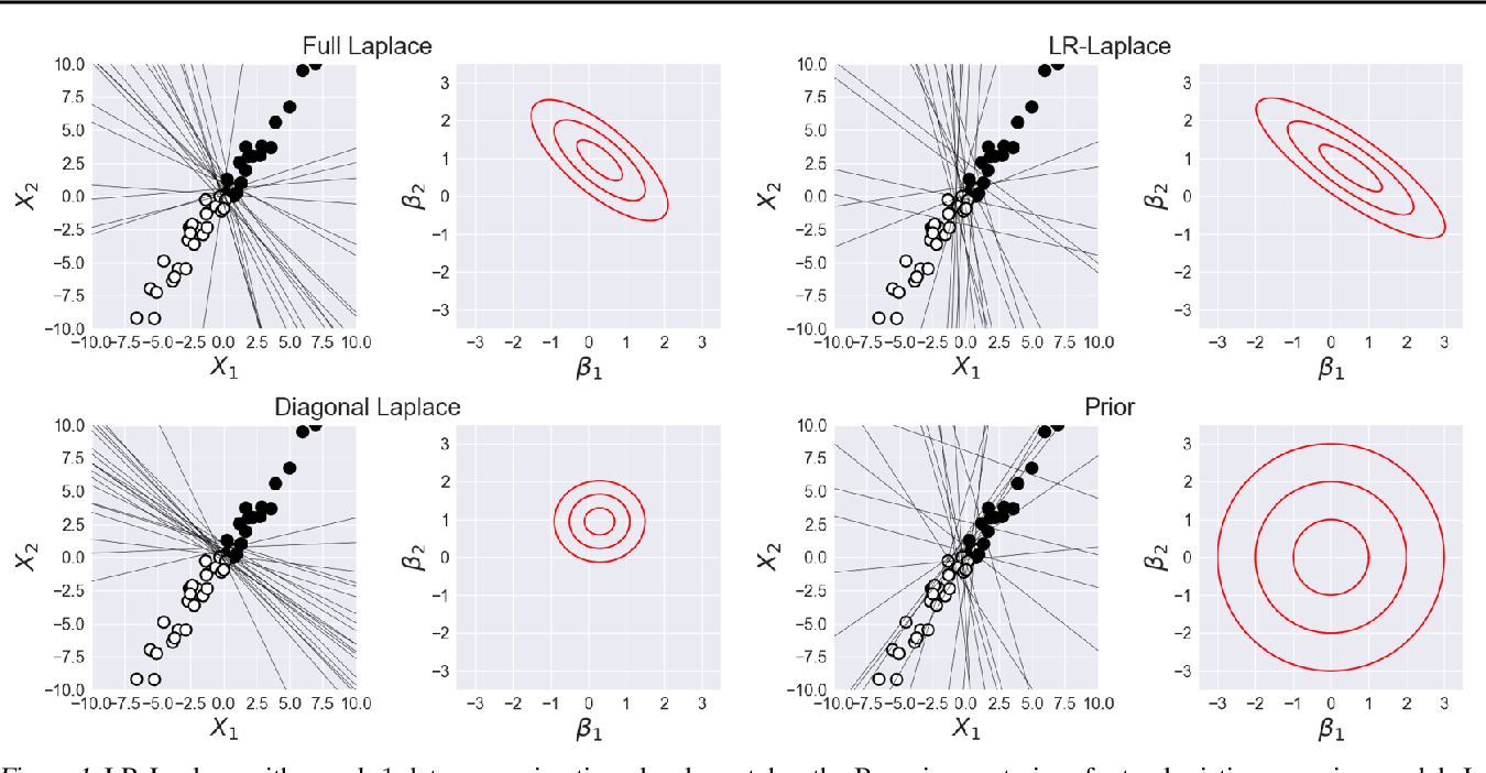 Figure 2 for LR-GLM: High-Dimensional Bayesian Inference Using Low-Rank Data Approximations