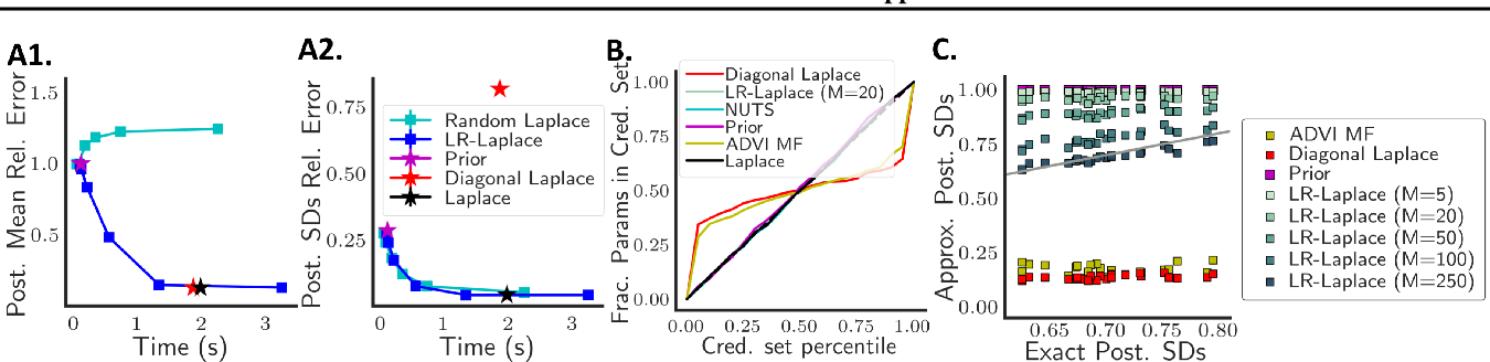 Figure 3 for LR-GLM: High-Dimensional Bayesian Inference Using Low-Rank Data Approximations