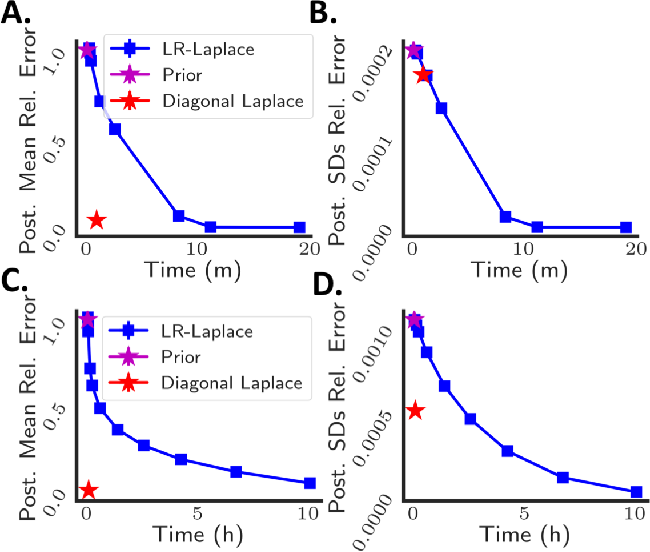 Figure 4 for LR-GLM: High-Dimensional Bayesian Inference Using Low-Rank Data Approximations