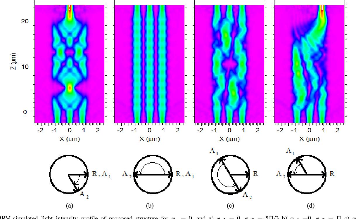Mmi Based Simultaneous All Optical Xornandor And Xnornot Logic Diagram Of Xnor Gate Figure 4