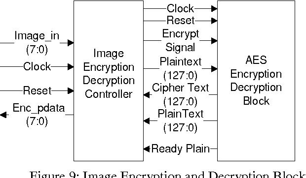 PDF] Image Encryption and Decryption using AES Manoj - Semantic Scholar