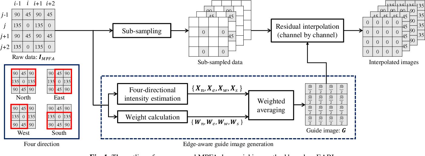 Figure 1 for Monochrome and Color Polarization Demosaicking Using Edge-Aware Residual Interpolation