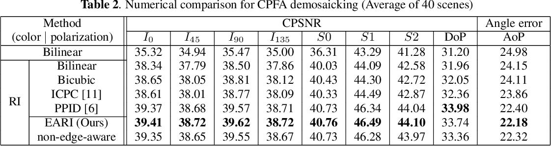 Figure 4 for Monochrome and Color Polarization Demosaicking Using Edge-Aware Residual Interpolation