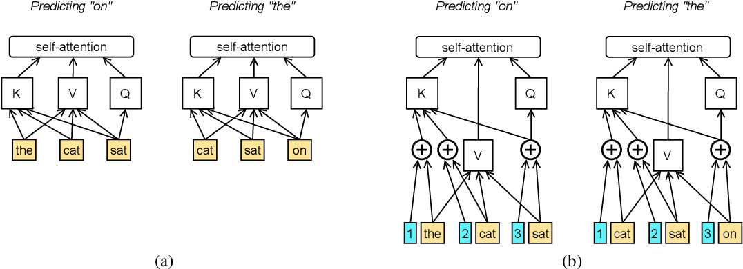 Figure 4 for Shortformer: Better Language Modeling using Shorter Inputs
