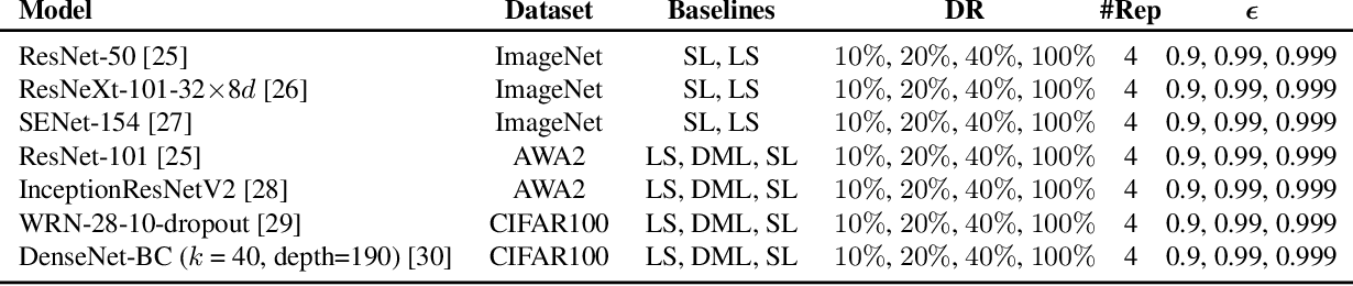 Figure 4 for Label-similarity Curriculum Learning