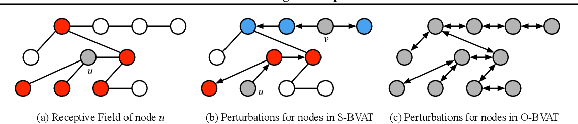 Figure 1 for Batch Virtual Adversarial Training for Graph Convolutional Networks