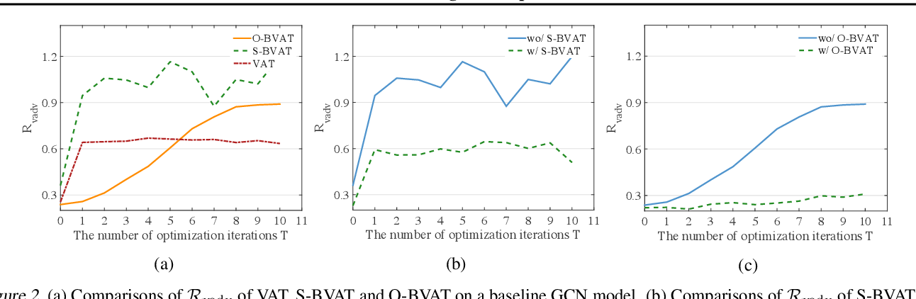 Figure 3 for Batch Virtual Adversarial Training for Graph Convolutional Networks