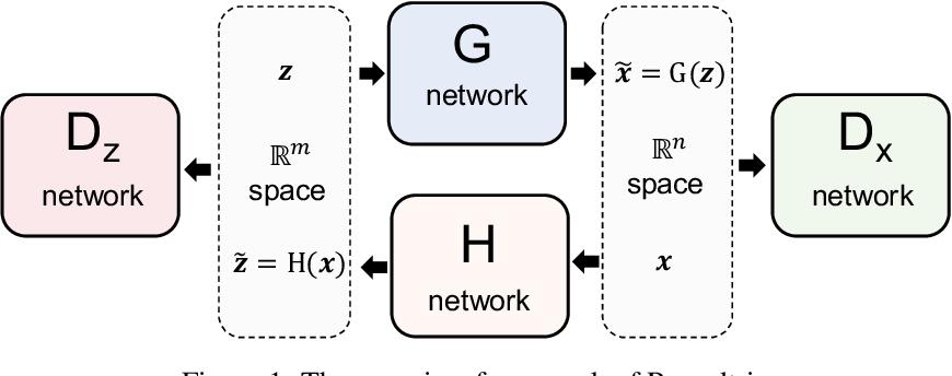 Figure 1 for Roundtrip: A Deep Generative Neural Density Estimator