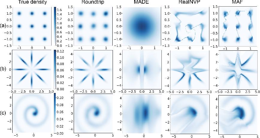 Figure 3 for Roundtrip: A Deep Generative Neural Density Estimator