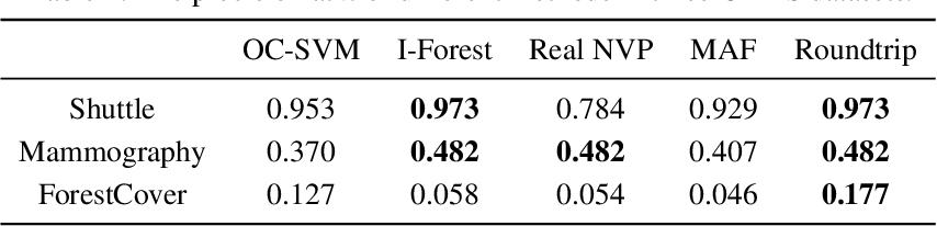 Figure 4 for Roundtrip: A Deep Generative Neural Density Estimator