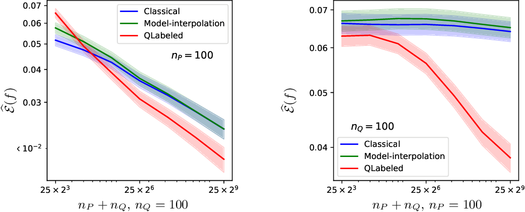 Figure 1 for Minimax optimal approaches to the label shift problem