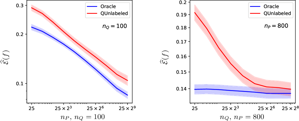 Figure 2 for Minimax optimal approaches to the label shift problem