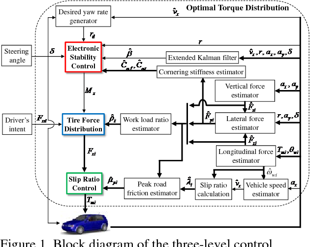 Electronic Stability Control >> Table 1 From Electronic Stability Control For Electric