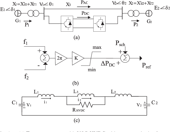 Impedance Matching for VSC-HVDC Damping Controller Gain