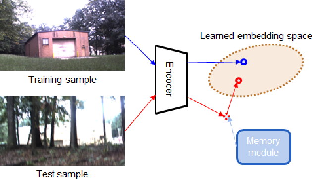 Figure 3 for Memory-based Semantic Segmentation for Off-road Unstructured Natural Environments