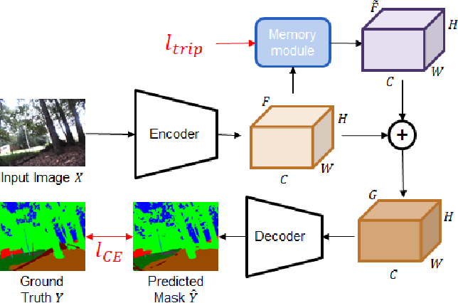 Figure 4 for Memory-based Semantic Segmentation for Off-road Unstructured Natural Environments