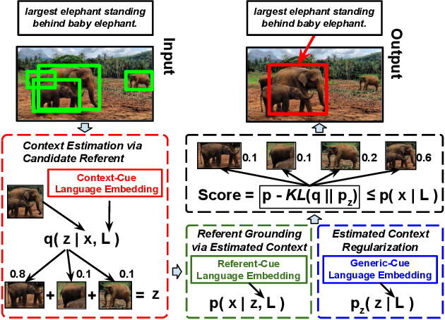 Figure 1 for Variational Context: Exploiting Visual and Textual Context for Grounding Referring Expressions