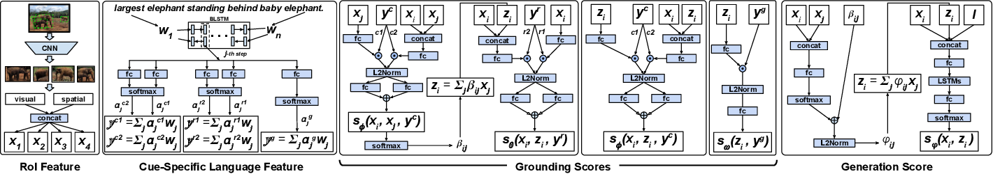 Figure 3 for Variational Context: Exploiting Visual and Textual Context for Grounding Referring Expressions