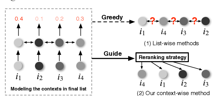Figure 1 for GRN: Generative Rerank Network for Context-wise Recommendation