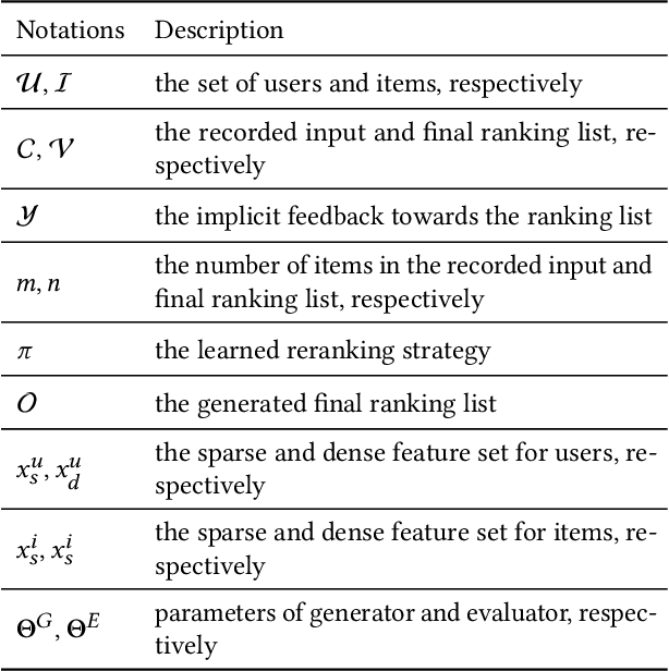 Figure 2 for GRN: Generative Rerank Network for Context-wise Recommendation