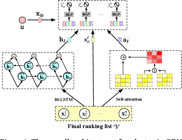 Figure 3 for GRN: Generative Rerank Network for Context-wise Recommendation