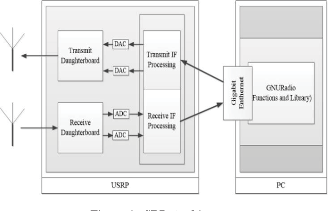 A real-time COFDM transmission system based on the GNU radio