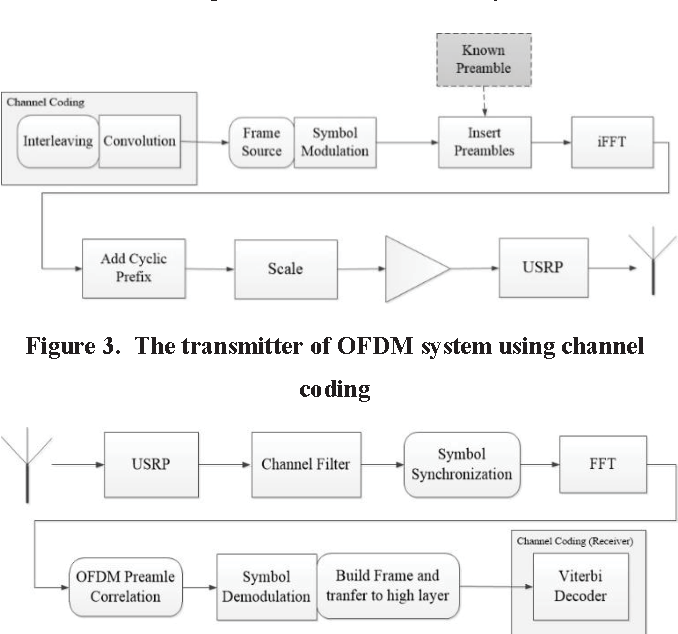 Figure 3 from A real-time COFDM transmission system based on