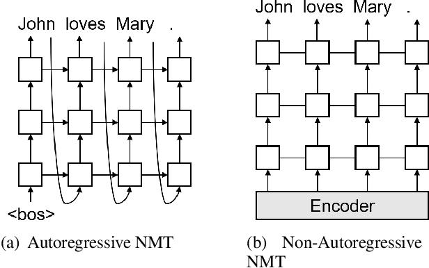 Figure 1 for Imitation Learning for Non-Autoregressive Neural Machine Translation