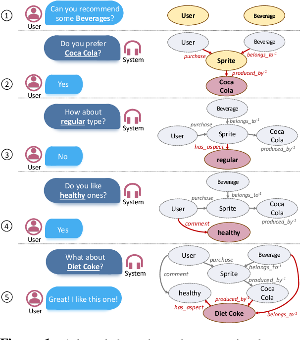 Figure 1 for COOKIE: A Dataset for Conversational Recommendation over Knowledge Graphs in E-commerce