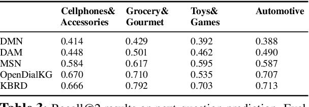 Figure 4 for COOKIE: A Dataset for Conversational Recommendation over Knowledge Graphs in E-commerce