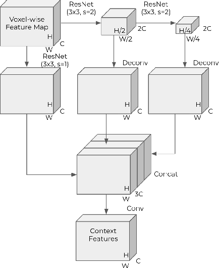 Figure 4 for End-to-End Multi-View Fusion for 3D Object Detection in LiDAR Point Clouds
