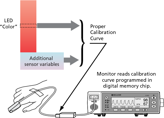 PDF] Why Nellcor Developed the OxiMax Pulse Oximetry System