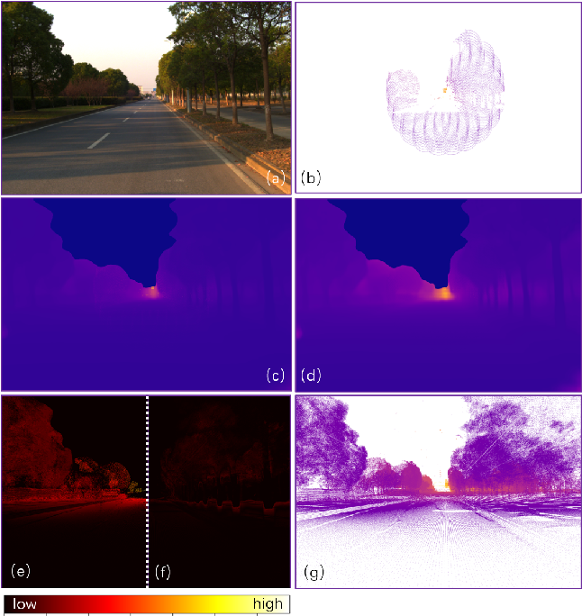 Figure 1 for LEAD: LiDAR Extender for Autonomous Driving